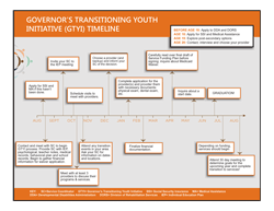Browse and get helpful information about the transitioning youth process.